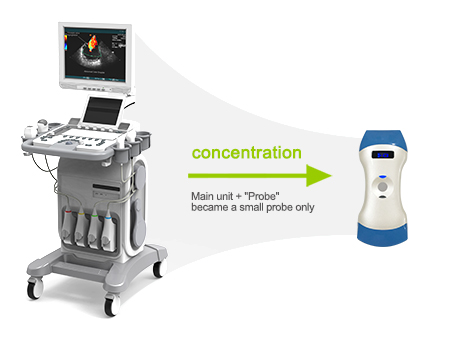 Sono 3.1. Handhållet Diagnostiskt Ultraljud, Lämpligt För MSK
